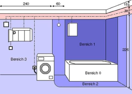 Elektrische Schutzbereiche Im Bad Bad Und Sanitar E Installationen Baunetz Wissen