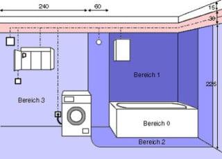 Zusätzlicher Potentialausgleich Badezimmer | Potentialausgleich Bad Und Sanitar E Installationen Baunetz Wissen