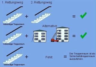 Definition Flucht Und Rettungswege Brandschutz Flucht Rettungswege Baunetz Wissen