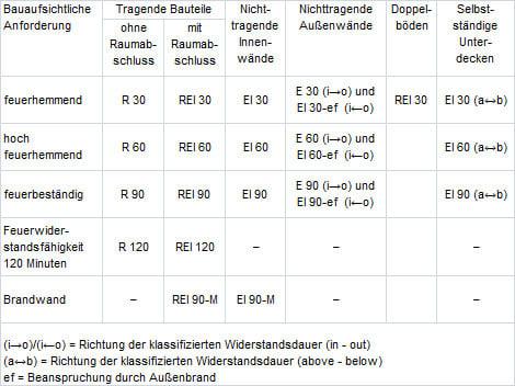 Brandschutz nach din 4102 eckventil waschmaschine for Din 6812 tabelle 18