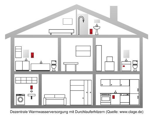 modernisierung der warmwasserbereitung altbau sanit r. Black Bedroom Furniture Sets. Home Design Ideas