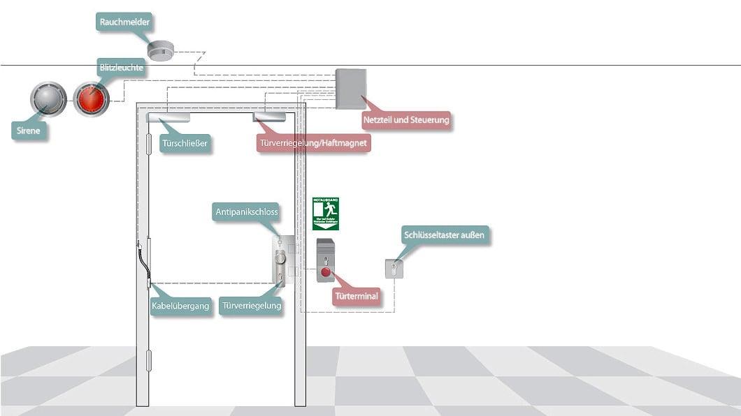 terminal f r elektrisch verriegelte notausg nge sicherheitstechnik news produkte baunetz. Black Bedroom Furniture Sets. Home Design Ideas