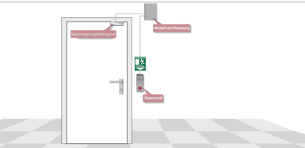 Terminal für elektrisch verriegelte Notausgänge | Sicherheitstechnik ...