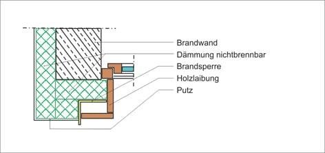 au enwandbekleidungen im bereich der brandwand. Black Bedroom Furniture Sets. Home Design Ideas