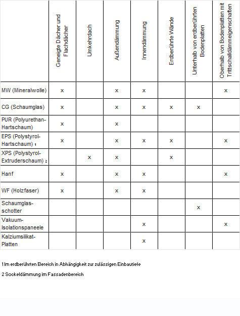 Dammstoffe Eigenschaften Anwendungen Kennwerte Bauphysik