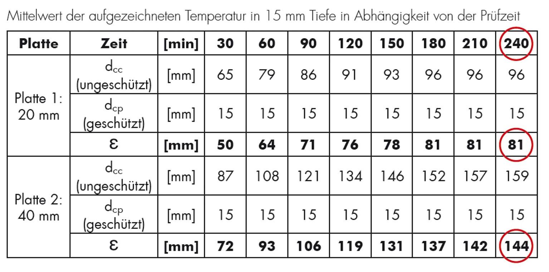 Ziemlich 6x6 Drahtgewebe Für Beton Bilder - Elektrische Schaltplan ...