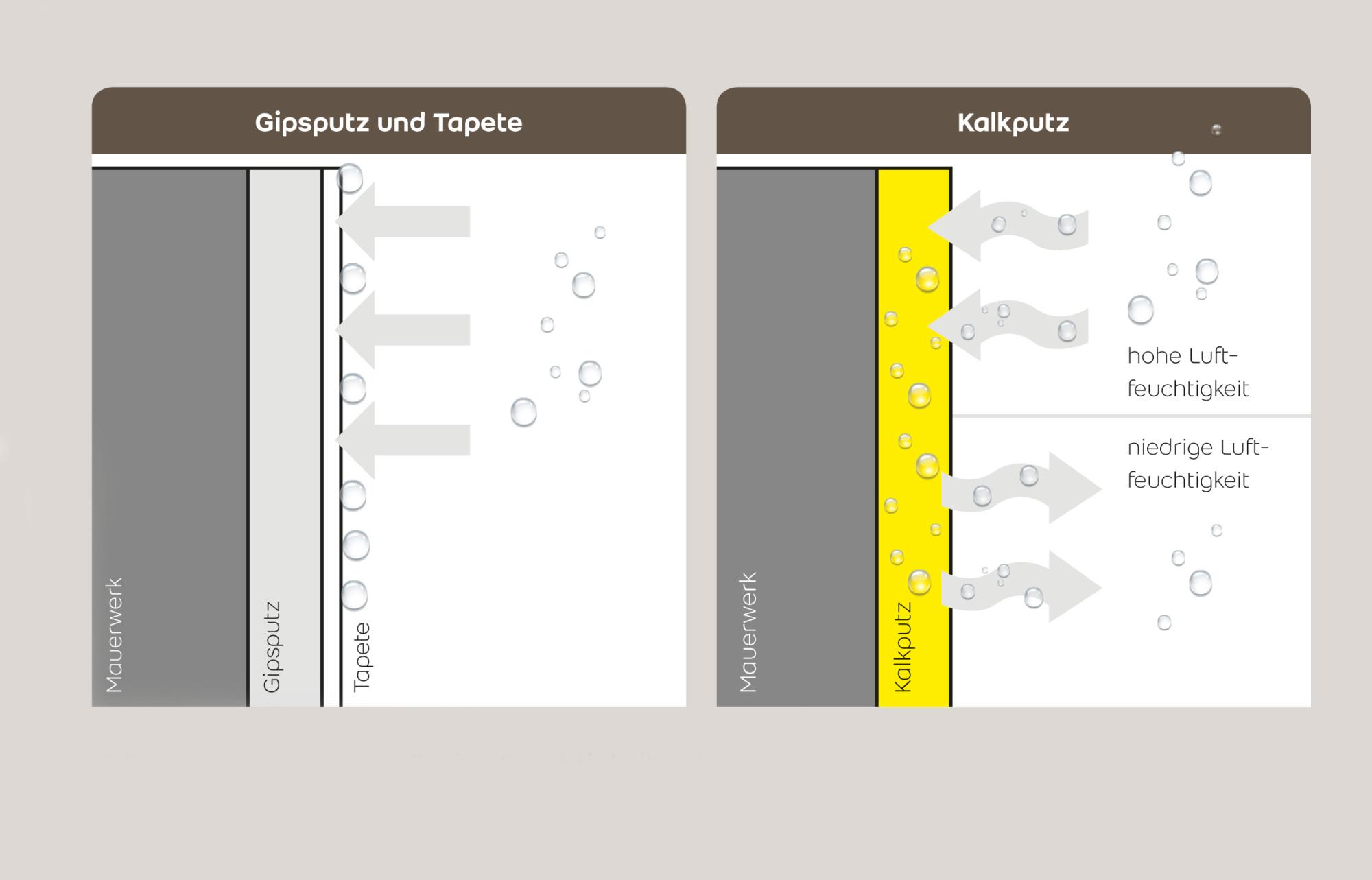 Kalkputz Fur Innenraume Gesund Bauen News Produkte Baunetz Wissen