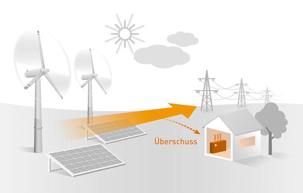 Sektorkopplung   Gebäudetechnik   Erneuerbare Energien   Baunetz_Wissen