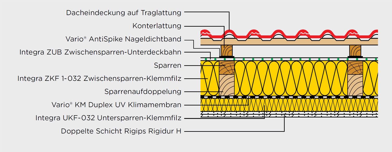 Häufig Untersparrendämmung fürs Steildach | Geneigtes Dach | News FV54