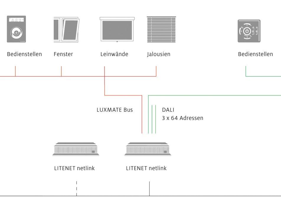 propriet re lichtmanagementsysteme bekannter hersteller licht lichtsteuerung management. Black Bedroom Furniture Sets. Home Design Ideas