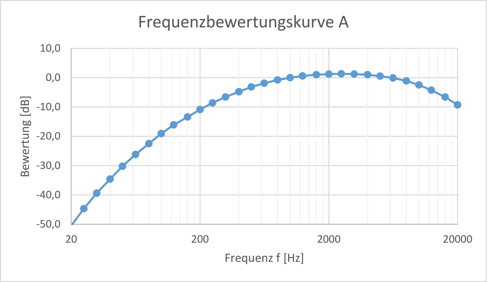 Schallwellenlänge