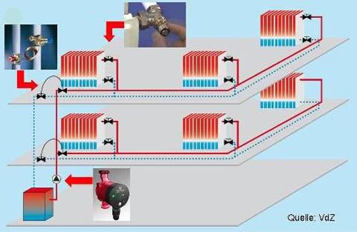 Hydraulischer Abgleich von Heizungsrohrnetzen | Heizung | Glossar ...
