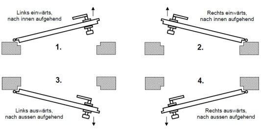 richtungsangaben beschl ge glossar baunetz wissen. Black Bedroom Furniture Sets. Home Design Ideas