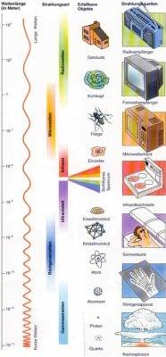 elektromagnetisches spektrum sonnenschutz glossar baunetz wissen. Black Bedroom Furniture Sets. Home Design Ideas