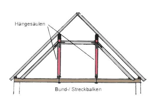 H ngewerk geneigtes dach glossar baunetz wissen - Pfettendach mit zweifach stehendem stuhl ...