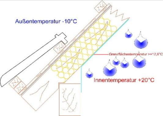 Dampfsperre Geneigtes Dach Glossar Baunetz Wissen