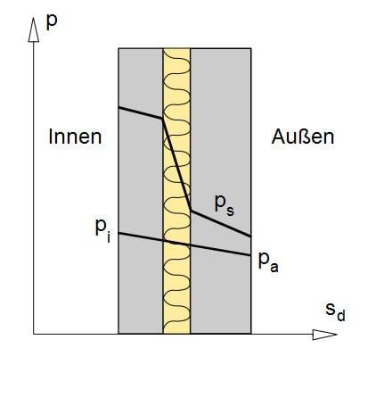 Glaser-Diagramm | Geneigtes Dach | Glossar | Baunetz_Wissen