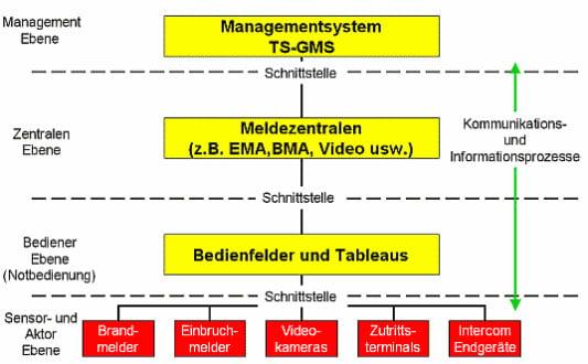 Sicherheitstechnik | Glossar A-Z | Baunetz_Wissen