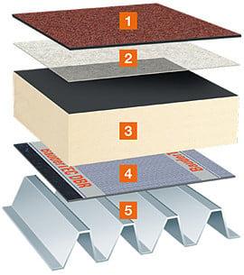 unterkonstruktion flachdach glossar baunetz wissen. Black Bedroom Furniture Sets. Home Design Ideas