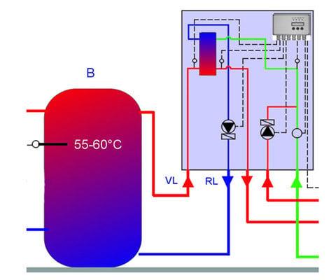 Warmwasserbereitung   Nachhaltig Bauen   Gebäudetechnik   Baunetz_Wissen