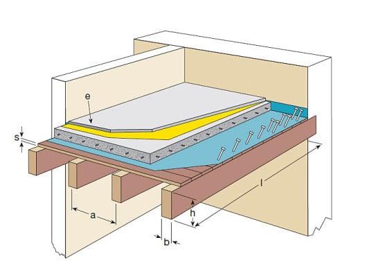Sanierung Von Holzbalkendecken Mit Verbundbauteil Aus Holz Und Beton