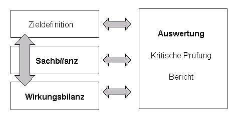 allgemeiner aufbau einer kobilanzierung in anlehnung an din iso 14040 umweltmanagement kobilanz grundstze und rahmenbedingungen - Okobilanz Beispiel