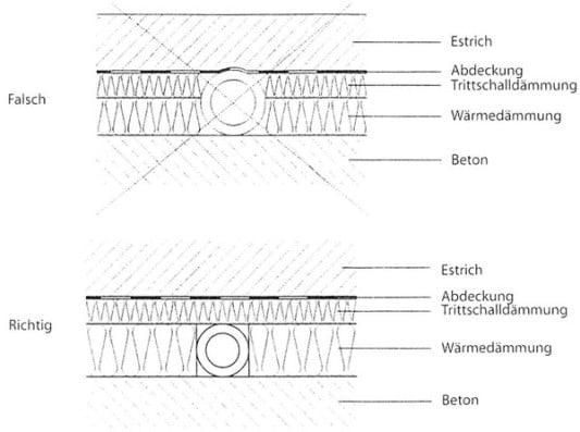 ausgleichs und gl tteschichten anforderungen boden unterkonstruktionen baunetz wissen. Black Bedroom Furniture Sets. Home Design Ideas