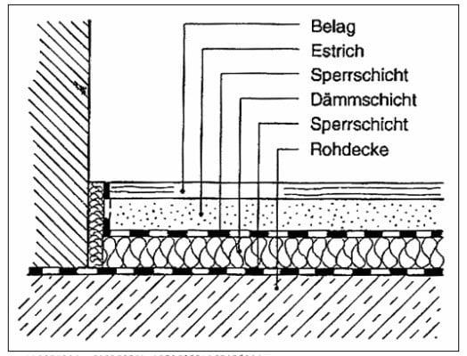 Estrichkonstruktion Schwimmender Estrich Boden Estriche - Fliesen im wohnzimmer ohne fußbodenheizung