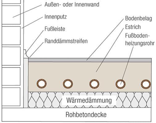 wrmedmmung boden latest ralf sondermann malen boden fassade wrmedmmung tapezieren with. Black Bedroom Furniture Sets. Home Design Ideas