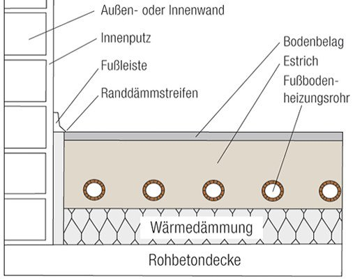 estrichkonstruktion heizestrich boden estriche baunetz wissen. Black Bedroom Furniture Sets. Home Design Ideas