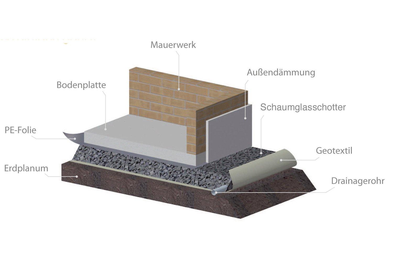 Bodenplatte Auf Schaumglasschotter Dammstoffe Boden Decke